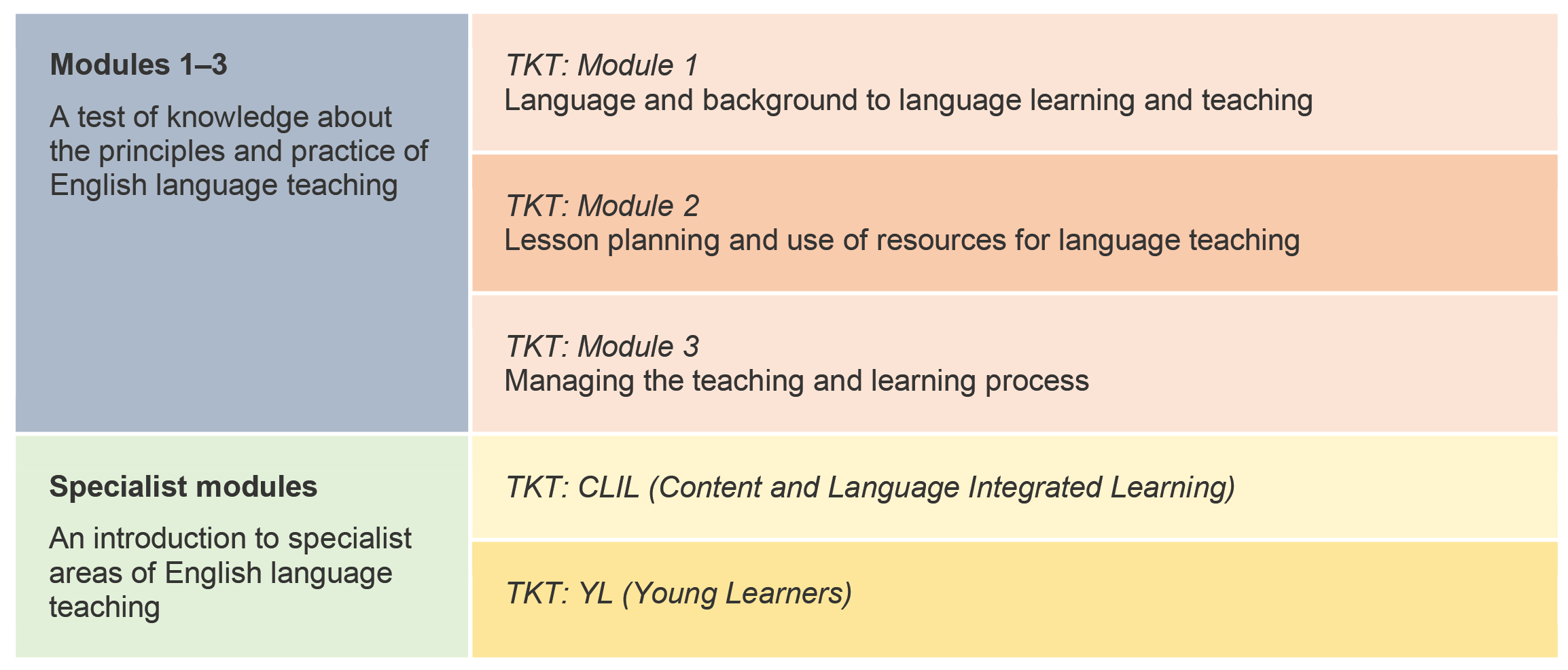 TKT Is An Internationally Recognised Certificate Which Accepted In Over 60 Countries It Provides Subject Knowledge And A Clear Path For Those Seeking